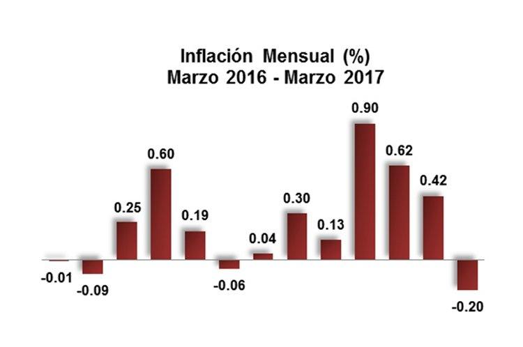 BCRD informa que la inflación del mes de julio fue de 0.18%