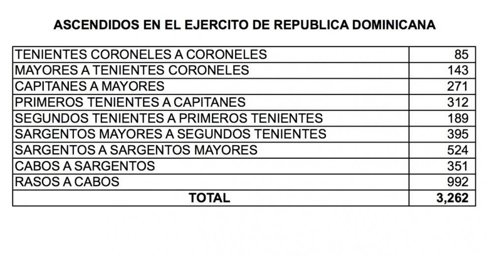 El Poder Ejecutivo dispone 11486 ascensos en la Policía y las Fuerzas Armadas