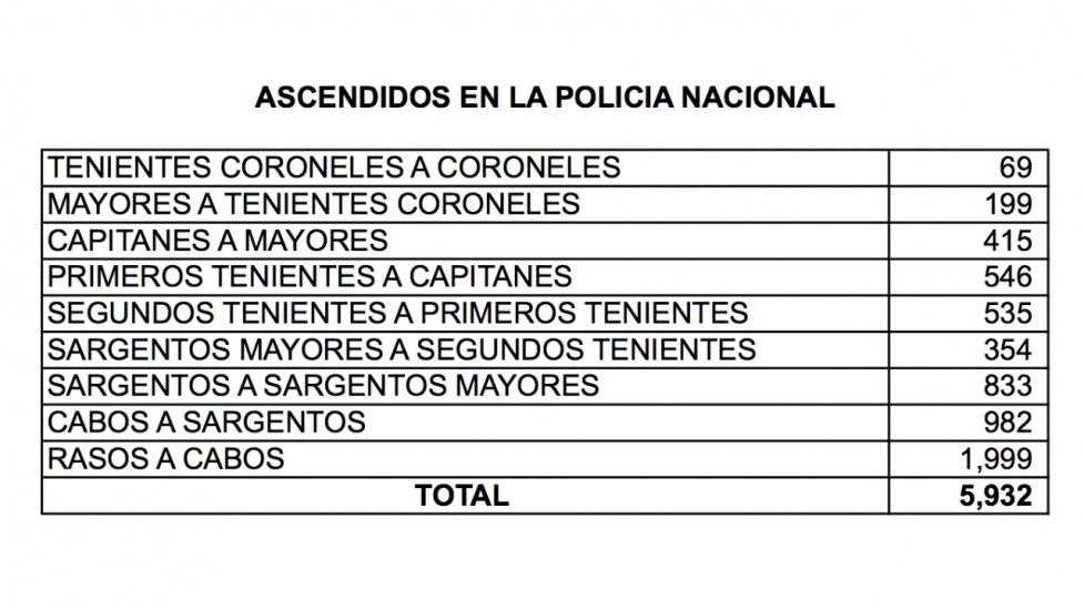 El Presidente Danilo Medina asciende 11 mil 486 militares y policías