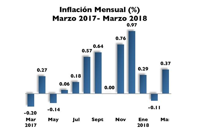 BCRD informa que el IPC de marzo registró una variación de 0.37%