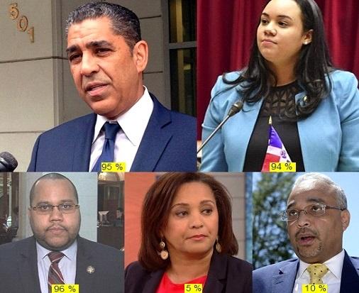 Adiano Espaillat,Carmen De la Rosa, y Víctor Pichardo reelectos en Nueva York