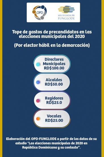 Tope gastos elecciones municipales 2020. OPDFUNGLODE.