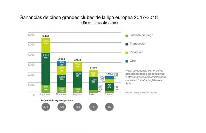 El mercado de fútbol europeo tiene un valor de €28,4 mil millones y clubes de Liga Premier abren camino hacia recaudaciones récord
