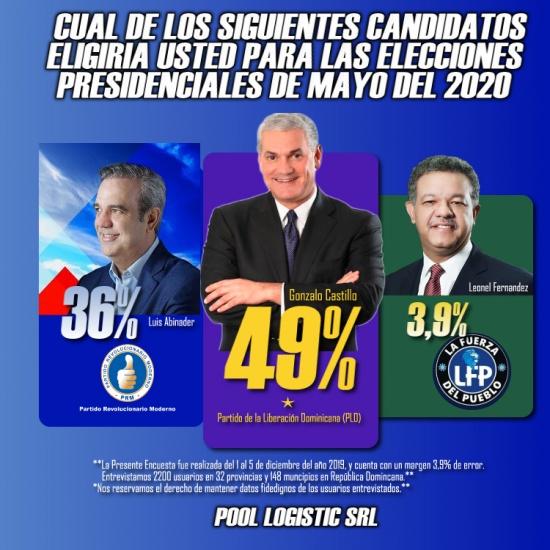 Encuesta afirma 49% de los dominicanos eligirian a Gonzalo Castillo proximo Presidente