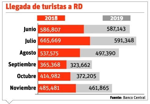 RD ha acogido 5.8 millones de turistas