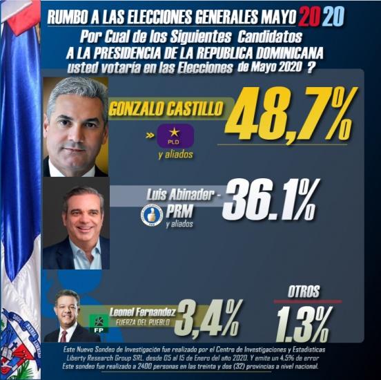 Apoyo de Margarita impacta candidatura de Gonzalo, encuesta lo ubica en 48.7%