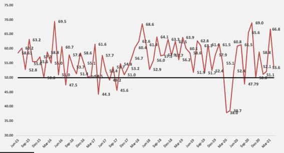 Índice de Actividad Manufacturera desciende a 53.6 en abril 2021