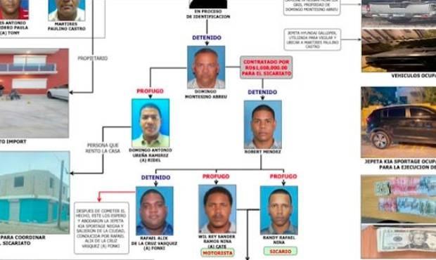 Ofrecieron un millón de pesos por asesinato de extraditado Paulino Castro en La Romana